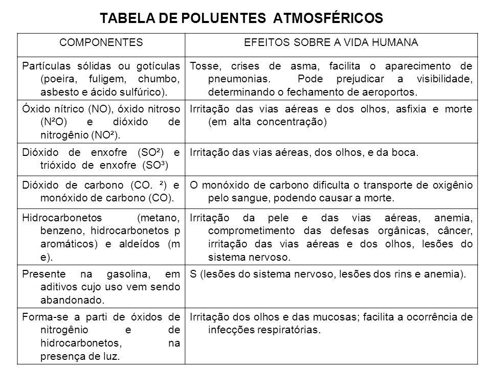 TABELA DE POLUENTES ATMOSFÉRICOS COMPONENTESEFEITOS SOBRE A VIDA HUMANA Partículas sólidas ou gotículas (poeira, fuligem, chumbo, asbesto e ácido sulf