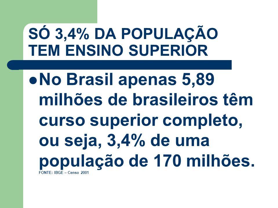 SÓ 3,4% DA POPULAÇÃO TEM ENSINO SUPERIOR No Brasil apenas 5,89 milhões de brasileiros têm curso superior completo, ou seja, 3,4% de uma população de 1