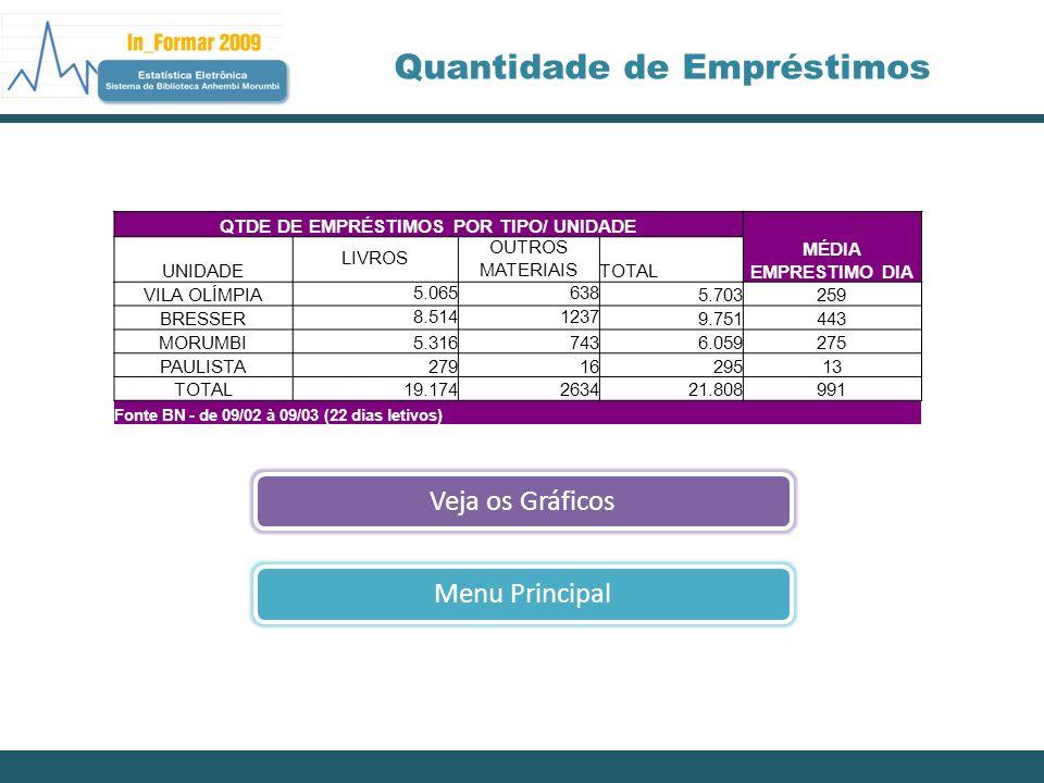 Quantidade de Empréstimos Tabela de DadosMenu Principal Fonte BN - de 09/02 à 09/03 (22 dias letivos)