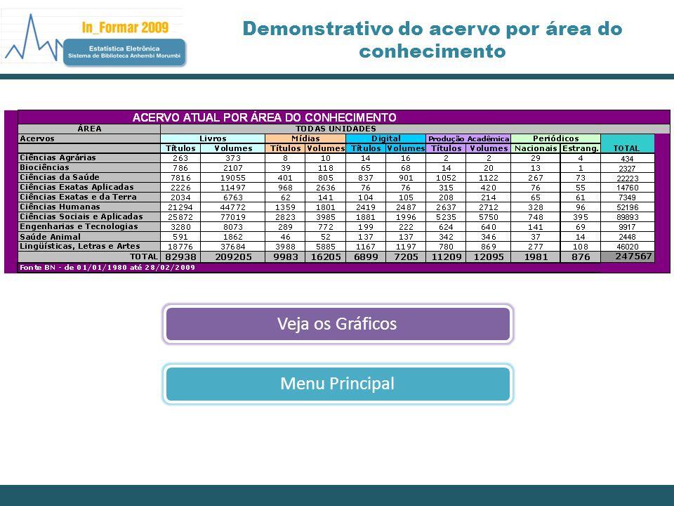 Demonstrativo do acervo por área do conhecimento Veja os GráficosMenu Principal