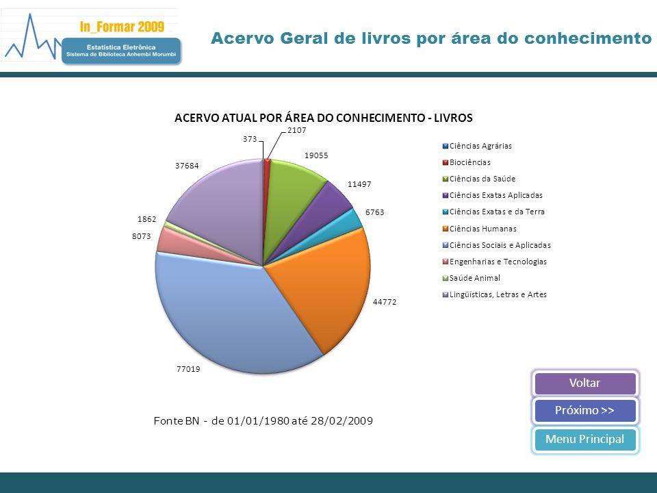 VoltarPróximo >>Menu Principal Acervo Geral de livros por área do conhecimento Fonte BN - de 01/01/1980 até 28/02/2009