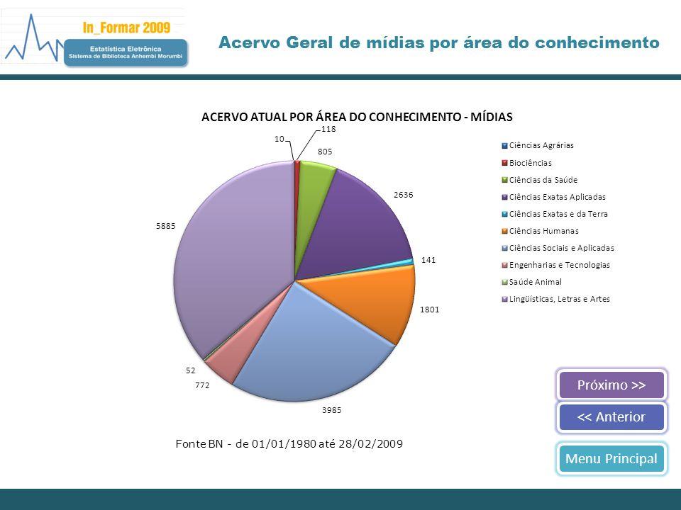 Próximo >><< AnteriorMenu Principal Acervo Geral de mídias por área do conhecimento Fonte BN - de 01/01/1980 até 28/02/2009