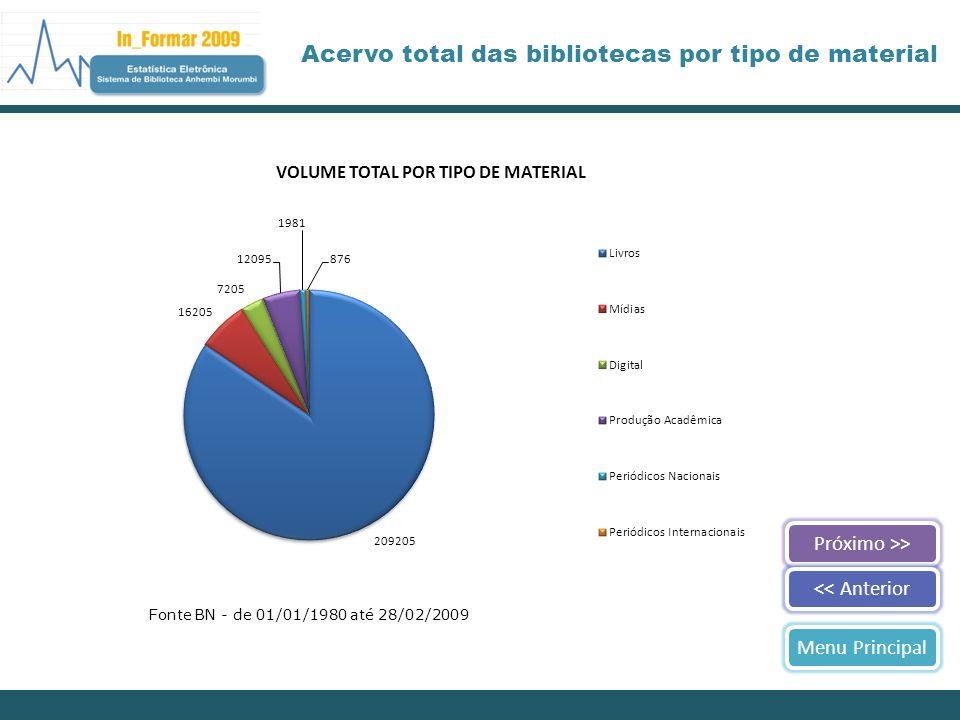 Acervo total das bibliotecas por tipo de material Próximo >><< AnteriorMenu Principal Fonte BN - de 01/01/1980 até 28/02/2009