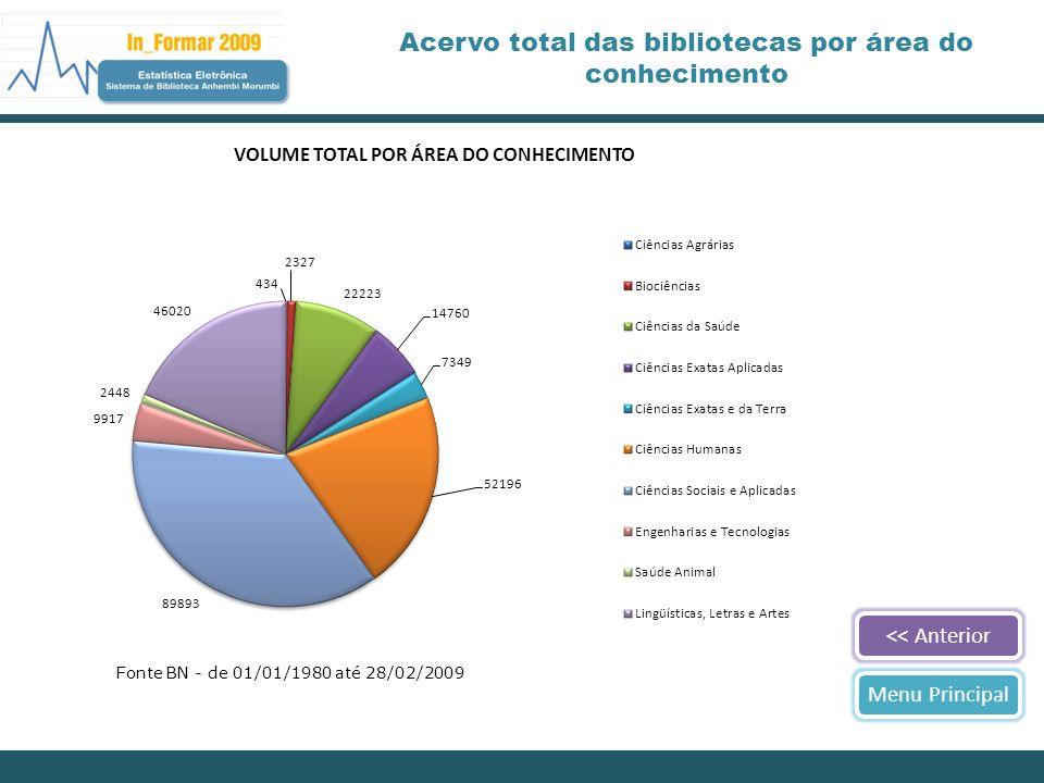 << AnteriorMenu Principal Acervo total das bibliotecas por área do conhecimento Fonte BN - de 01/01/1980 até 28/02/2009