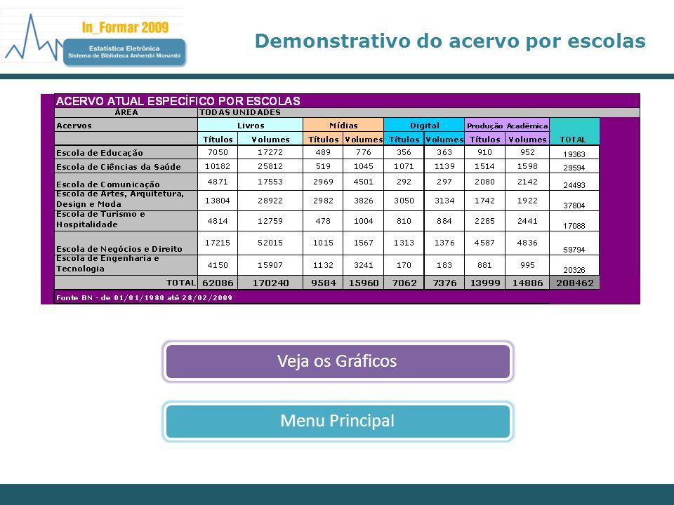 Demonstrativo do acervo por escolas Veja os GráficosMenu Principal