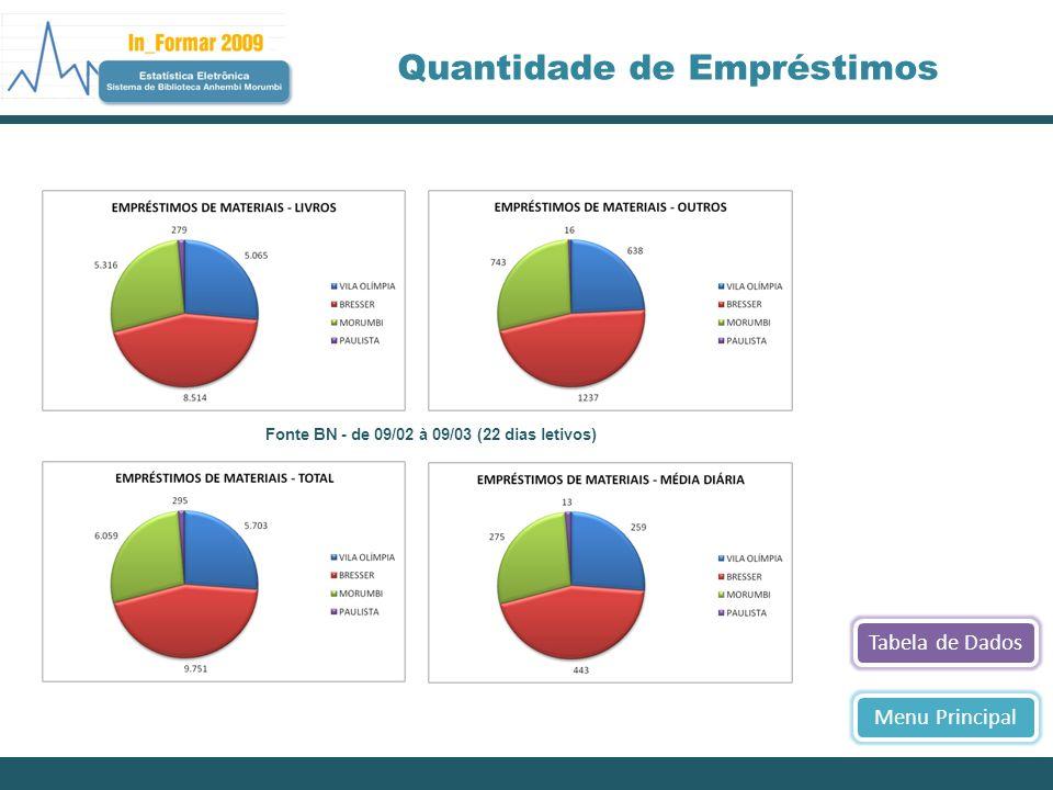 Próximo >><< AnteriorMenu Principal Acervo Geral Produção acadêmica por área do conhecimento Fonte BN - de 01/01/1980 até 28/02/2009