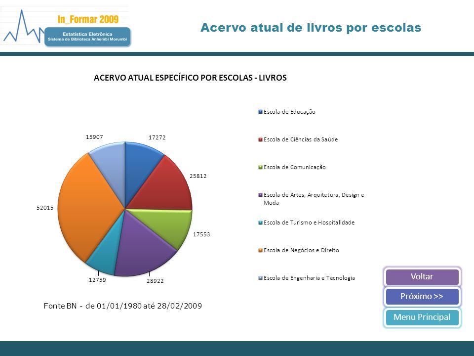 VoltarPróximo >>Menu Principal Acervo atual de livros por escolas Fonte BN - de 01/01/1980 até 28/02/2009