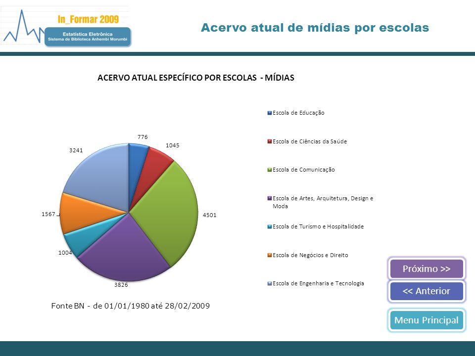 Próximo >><< AnteriorMenu Principal Acervo atual de mídias por escolas Fonte BN - de 01/01/1980 até 28/02/2009