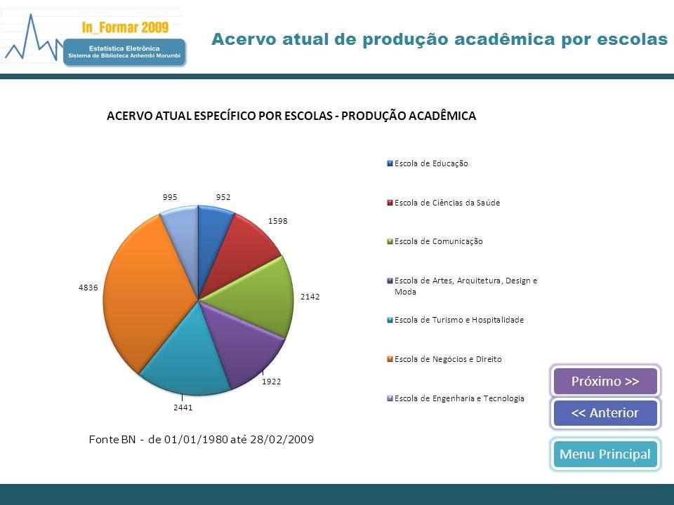 Próximo >><< AnteriorMenu Principal Acervo atual de produção acadêmica por escolas Fonte BN - de 01/01/1980 até 28/02/2009