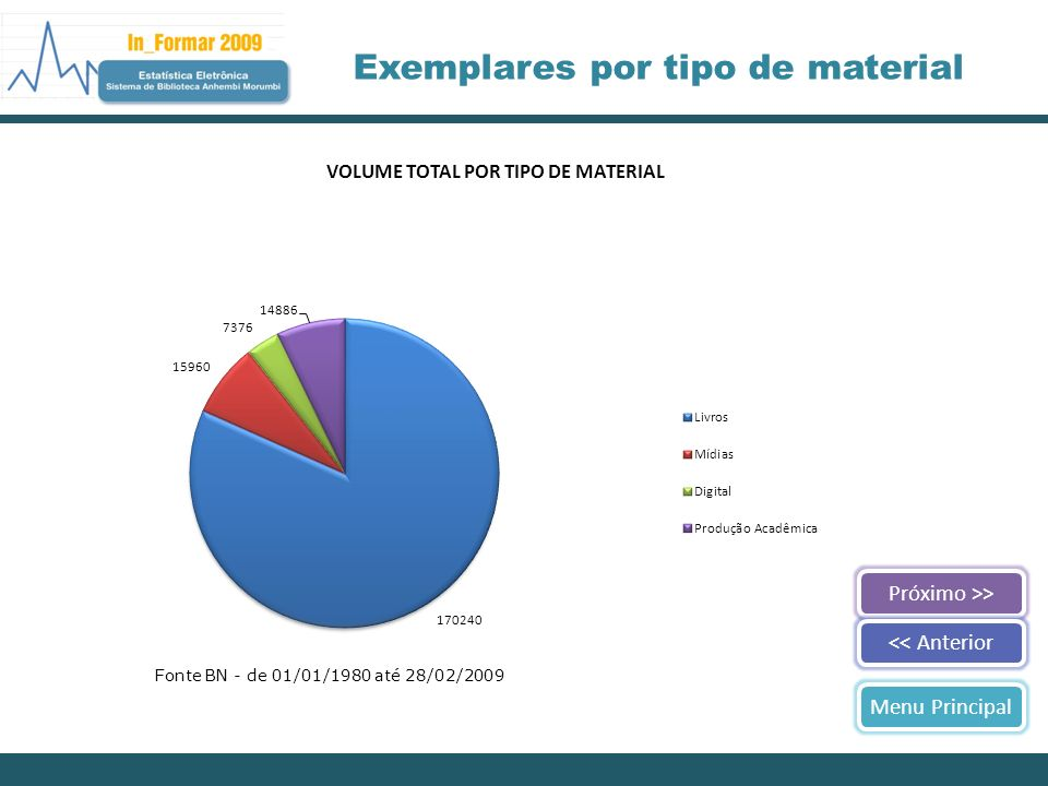 Exemplares por tipo de material Próximo >><< AnteriorMenu Principal Fonte BN - de 01/01/1980 até 28/02/2009