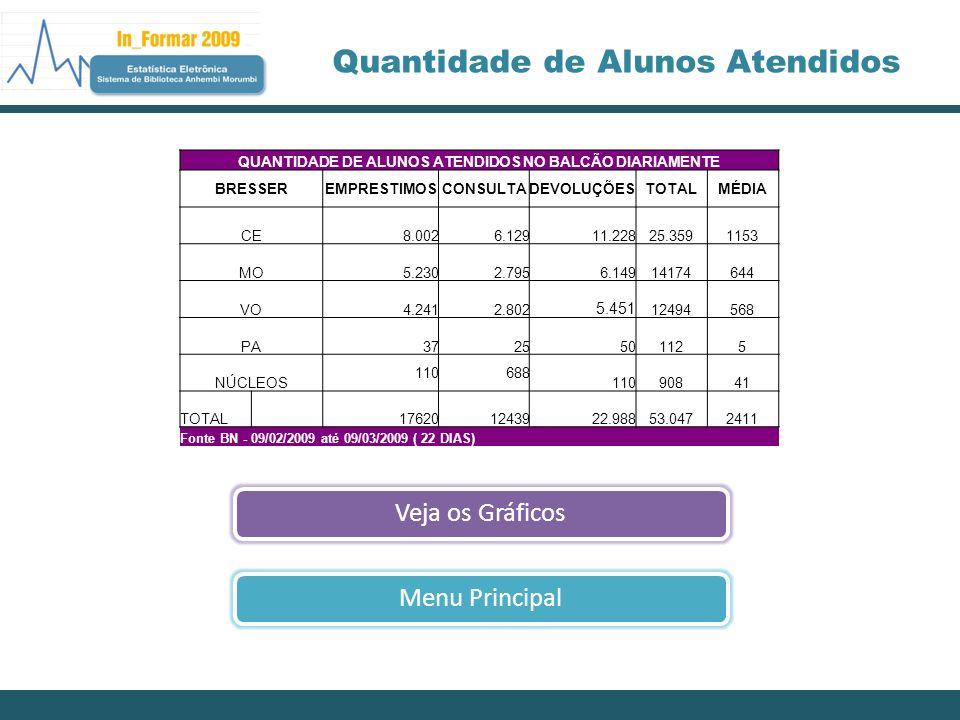 << AnteriorMenu Principal Exemplares por escolas Fonte BN - de 01/01/1980 até 28/02/2009