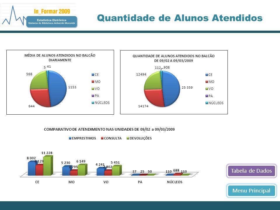 Tabela de DadosMenu Principal Quantidade de Alunos Atendidos