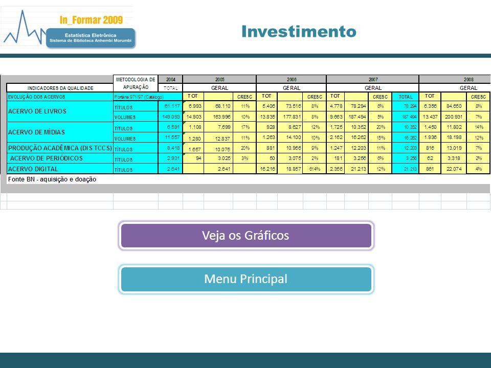 Investimento Veja os GráficosMenu Principal
