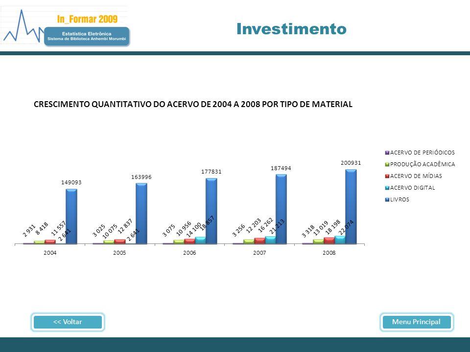 << VoltarMenu Principal Investimento