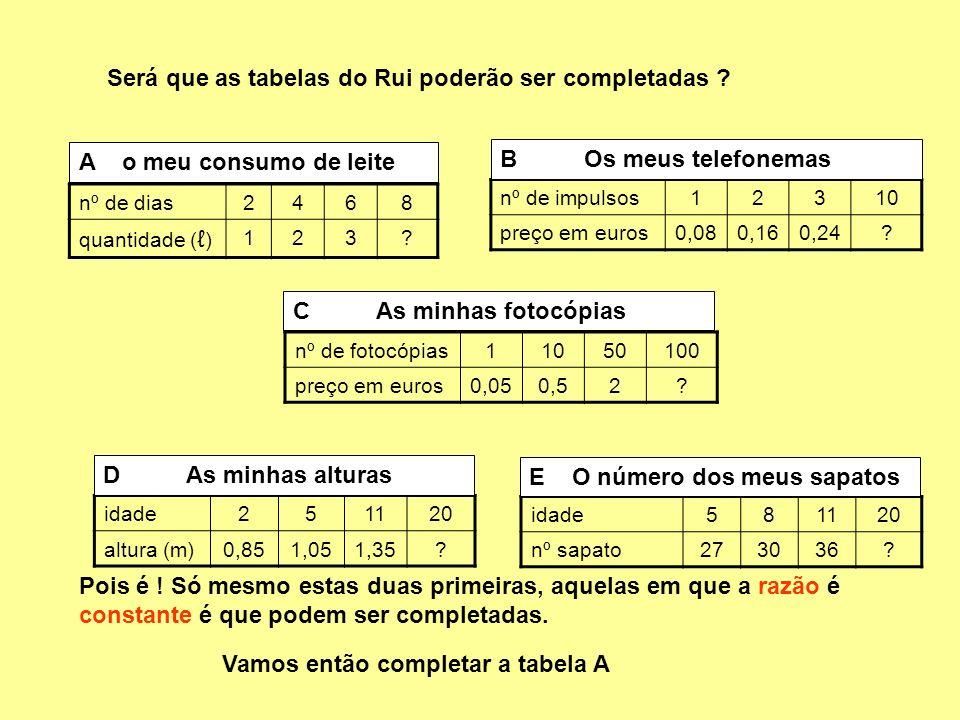 nº de dias2468 quantidade ( ) 123.nº de impulsos12310 preço em euros0,080,160,24.