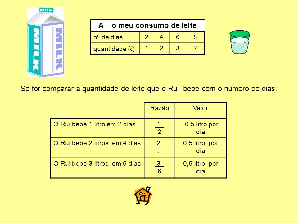 A o meu consumo de leite nº de dias2468 quantidade ( ) 123.