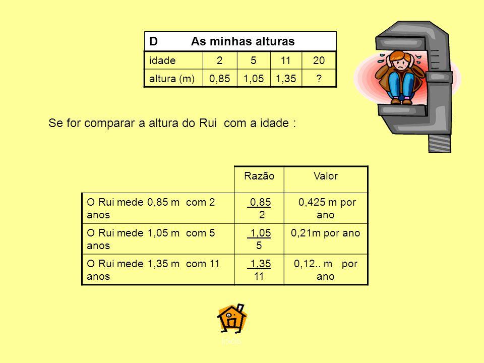 Se for comparar a altura do Rui com a idade : RazãoValor O Rui mede 0,85 m com 2 anos 0,85 2 0,425 m por ano O Rui mede 1,05 m com 5 anos 1,05 5 0,21m por ano O Rui mede 1,35 m com 11 anos 1,35 11 0,12..
