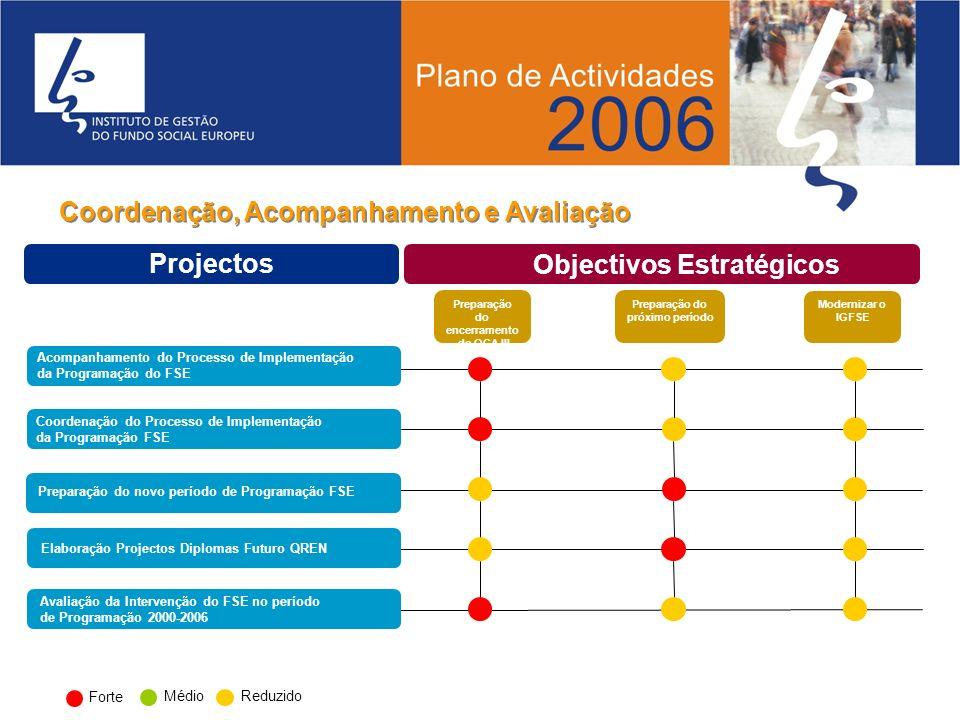 Forte Médio Reduzido Coordenação do Processo de Implementação da Programação FSE Acompanhamento do Processo de Implementação da Programação do FSE Pre