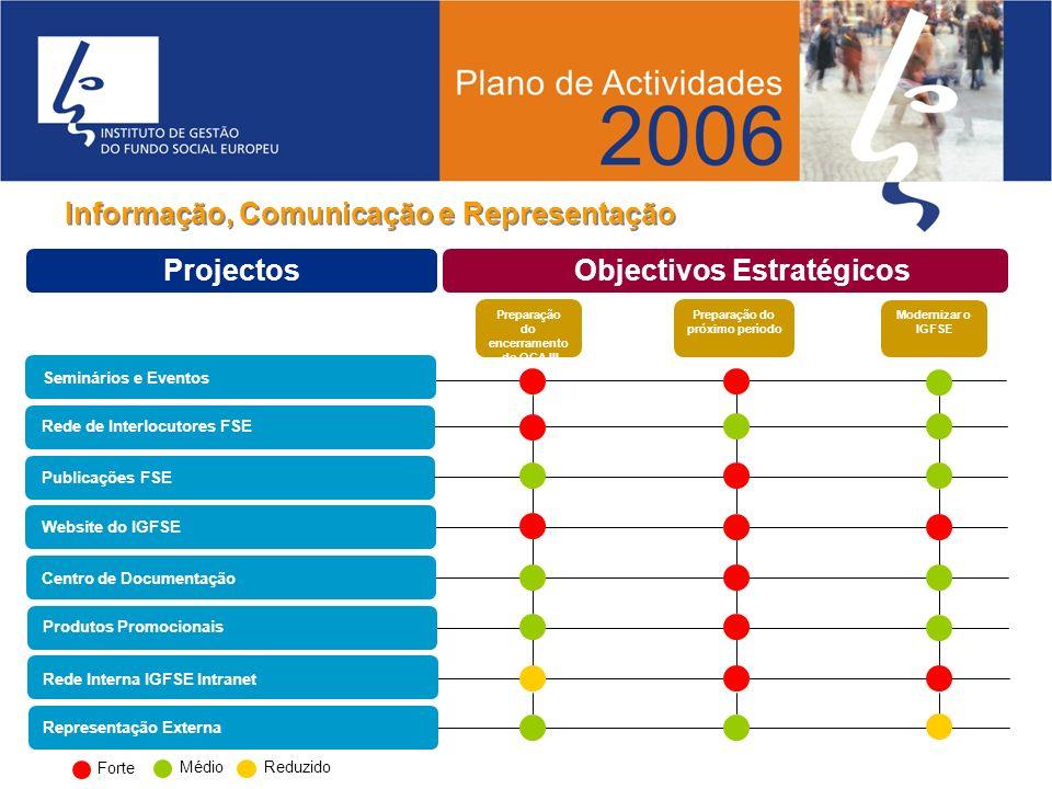 Projectos Informação, Comunicação e Representação Preparação do encerramento do QCA III Preparação do próximo período Modernizar o IGFSE Projectos Obj