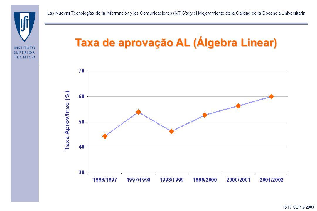 Las Nuevas Tecnologías de la Información y las Comunicaciones (NTICs) y el Mejoramiento de la Calidad de la Docencia Universitaria IST / GEP © 2003 Taxa de aprovação AL (Álgebra Linear)