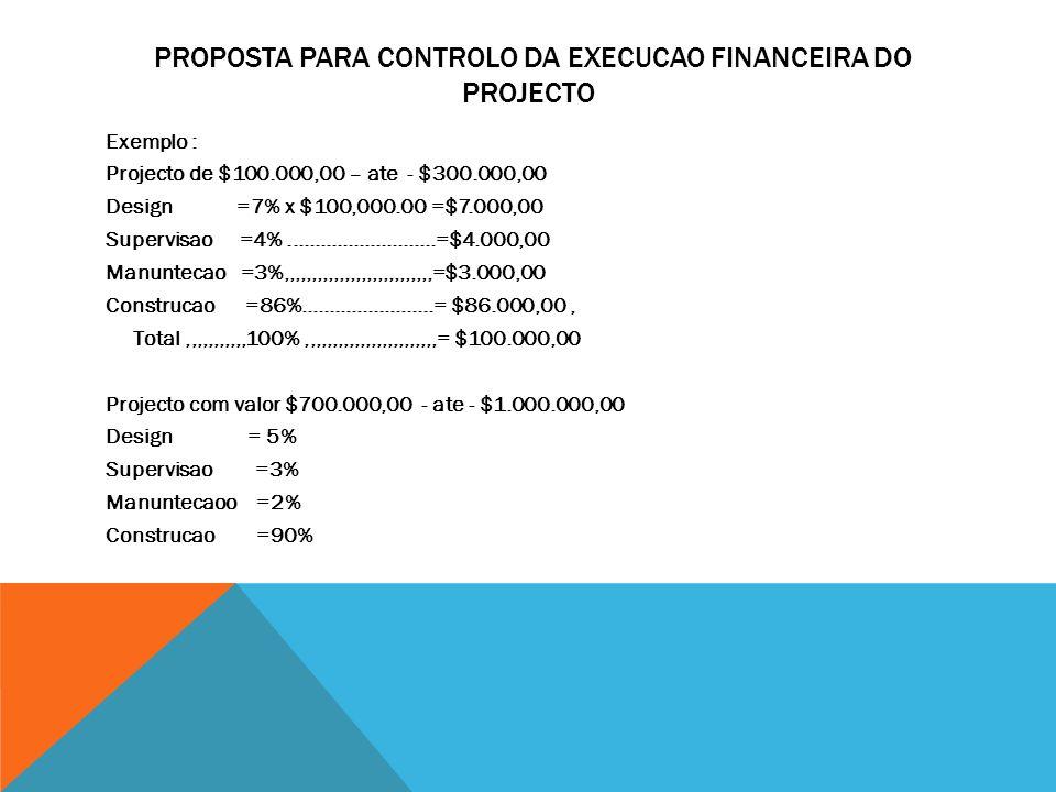 PROPOSTA PARA CONTROLO DA EXECUCAO FINANCEIRA DO PROJECTO Exemplo : Projecto de $100.000,00 – ate - $300.000,00 Design =7% x $100,000.00 =$7.000,00 Supervisao =4%...........................=$4.000,00 Manuntecao =3%,,,,,,,,,,,,,,,,,,,,,,,,,,,=$3.000,00 Construcao =86%........................= $86.000,00, Total,,,,,,,,,,,100%,,,,,,,,,,,,,,,,,,,,,,,,= $100.000,00 Projecto com valor $700.000,00 - ate - $1.000.000,00 Design = 5% Supervisao =3% Manuntecaoo =2% Construcao =90%