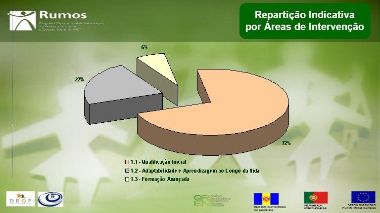 Repartição Indicativa por Áreas de Intervenção