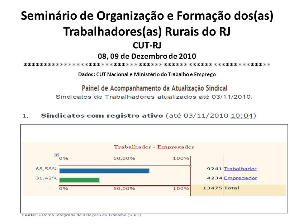 Seminário de Organização e Formação dos(as) Trabalhadores(as) Rurais do RJ CUT-RJ 08, 09 de Dezembro de 2010 *****************************************