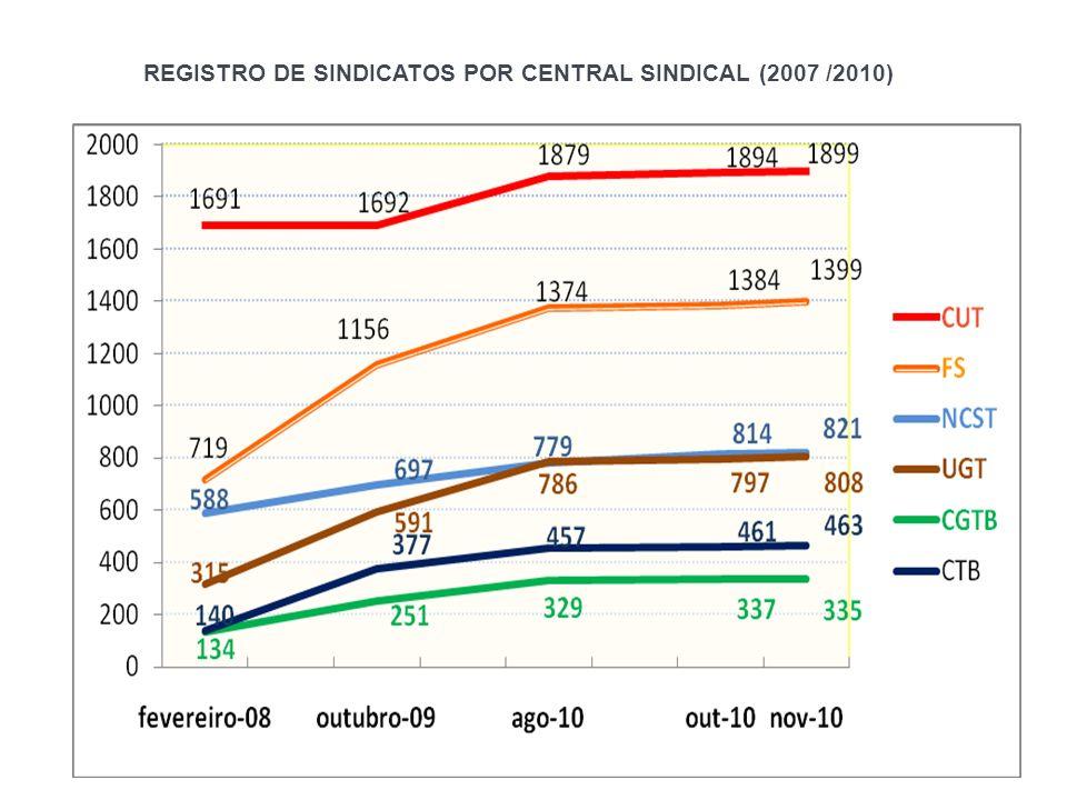 REGISTRO DE SINDICATOS POR CENTRAL SINDICAL (2007 /2010)