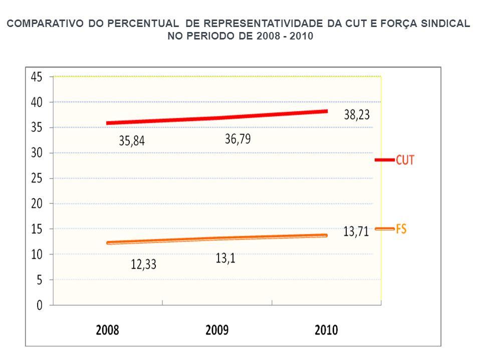 COMPARATIVO DO PERCENTUAL DE REPRESENTATIVIDADE DA CUT E FORÇA SINDICAL NO PERIODO DE 2008 - 2010