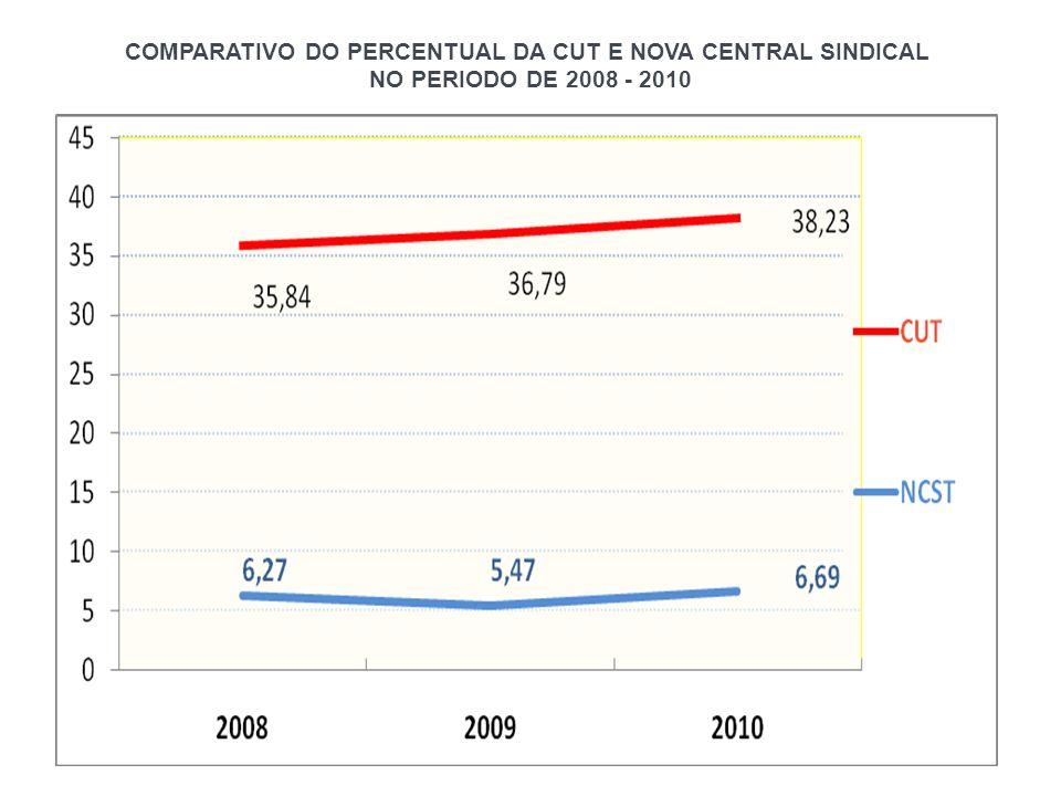 COMPARATIVO DO PERCENTUAL DA CUT E NOVA CENTRAL SINDICAL NO PERIODO DE 2008 - 2010