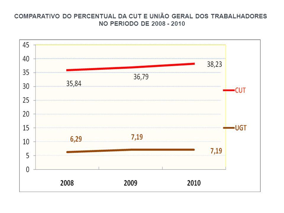COMPARATIVO DO PERCENTUAL DA CUT E UNIÃO GERAL DOS TRABALHADORES NO PERIODO DE 2008 - 2010