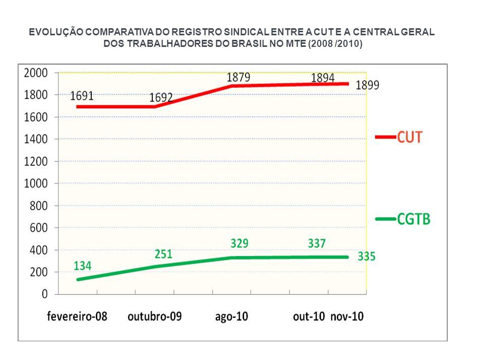 EVOLUÇÃO COMPARATIVA DO REGISTRO SINDICAL ENTRE A CUT E A CENTRAL GERAL DOS TRABALHADORES DO BRASIL NO MTE (2008 /2010)