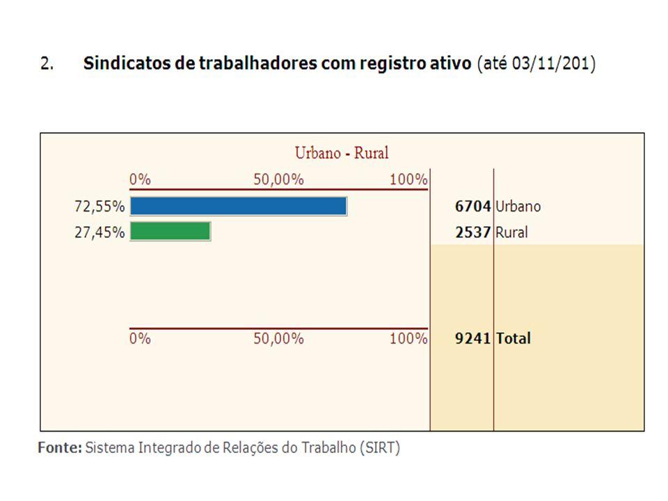 EVOLUÇÃO COMPARATIVA DO Nº SINDICATOS COM REGISTRO SINDICAL ENTRE A CUT E FORÇA SINDICAL NO MTE (2008 /2010)