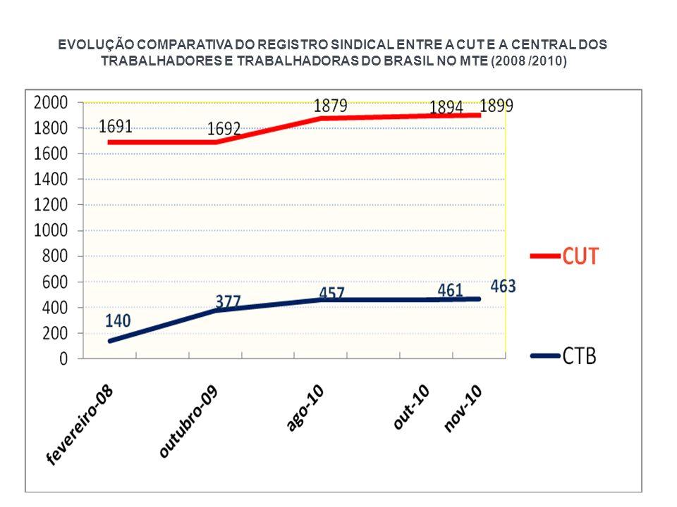EVOLUÇÃO COMPARATIVA DO REGISTRO SINDICAL ENTRE A CUT E A CENTRAL DOS TRABALHADORES E TRABALHADORAS DO BRASIL NO MTE (2008 /2010)