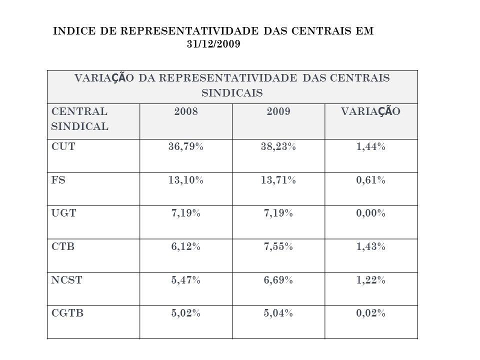 INDICE DE REPRESENTATIVIDADE DAS CENTRAIS EM 31/12/2009 VARIA ÇÃ O DA REPRESENTATIVIDADE DAS CENTRAIS SINDICAIS CENTRAL SINDICAL 20082009 VARIA ÇÃ O CUT36,79%38,23%1,44% FS13,10%13,71%0,61% UGT7,19% 0,00% CTB6,12%7,55%1,43% NCST5,47%6,69%1,22% CGTB5,02%5,04%0,02%