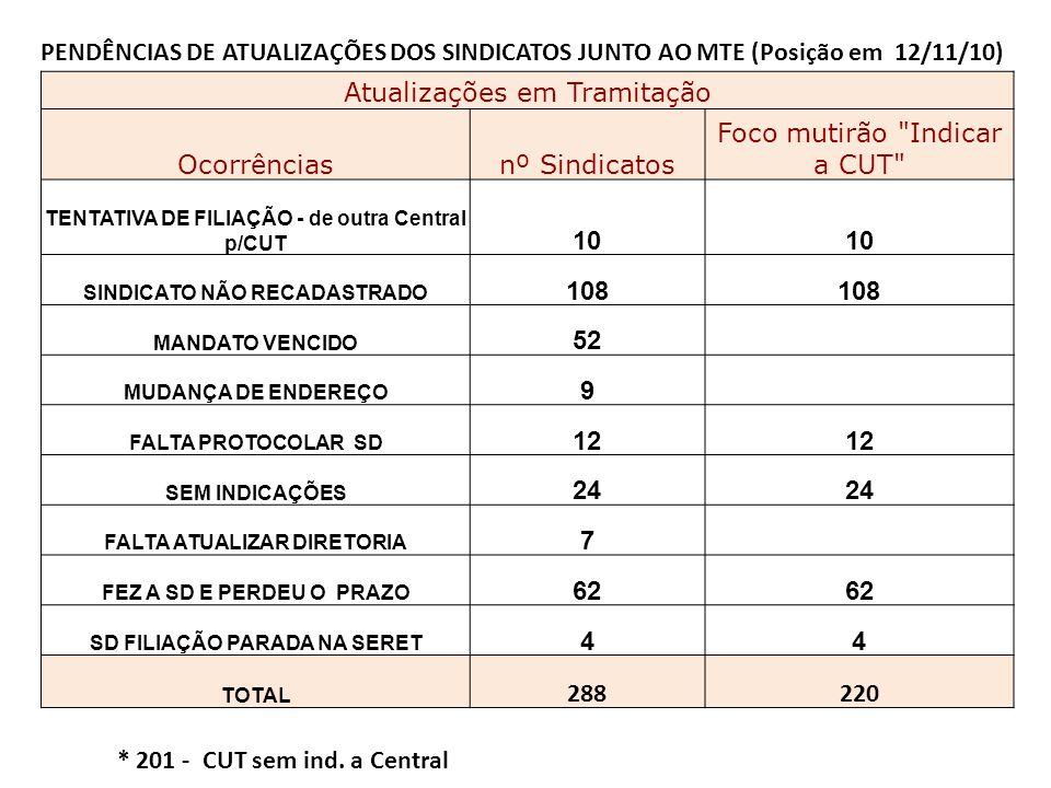 PENDÊNCIAS DE ATUALIZAÇÕES DOS SINDICATOS JUNTO AO MTE (Posição em 12/11/10) Atualizações em Tramitação Ocorrênciasnº Sindicatos Foco mutirão