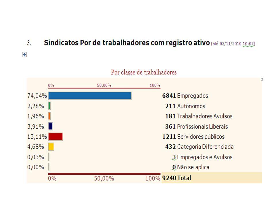 PENDÊNCIAS DE ATUALIZAÇÕES DOS SINDICATOS JUNTO AO MTE (Posição em 12/11/10) Atualizações em Tramitação Ocorrênciasnº Sindicatos Foco mutirão Indicar a CUT TENTATIVA DE FILIAÇÃO - de outra Central p/CUT 10 SINDICATO NÃO RECADASTRADO 108 MANDATO VENCIDO 52 MUDANÇA DE ENDEREÇO 9 FALTA PROTOCOLAR SD 12 SEM INDICAÇÕES 24 FALTA ATUALIZAR DIRETORIA 7 FEZ A SD E PERDEU O PRAZO 62 SD FILIAÇÃO PARADA NA SERET 44 TOTAL 288220 * 201 - CUT sem ind.