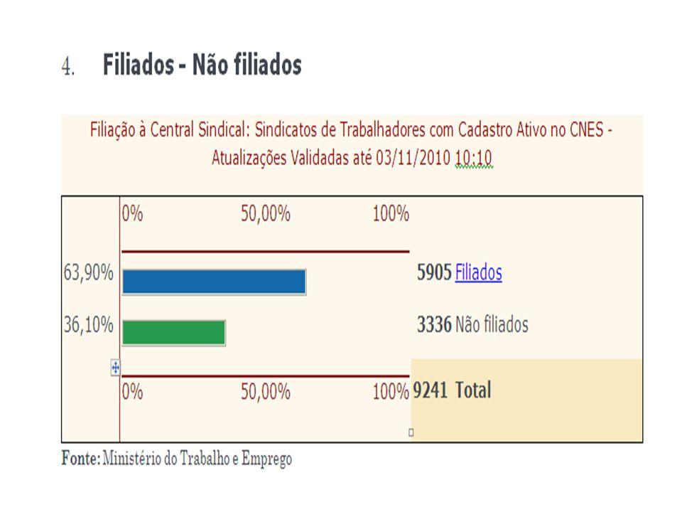EVOLUÇÃO COMPARATIVA DO REGISTRO SINDICAL ENTRE A CUT E NOVA CENTRAL SINDICAL NO MTE (2008 /2010)