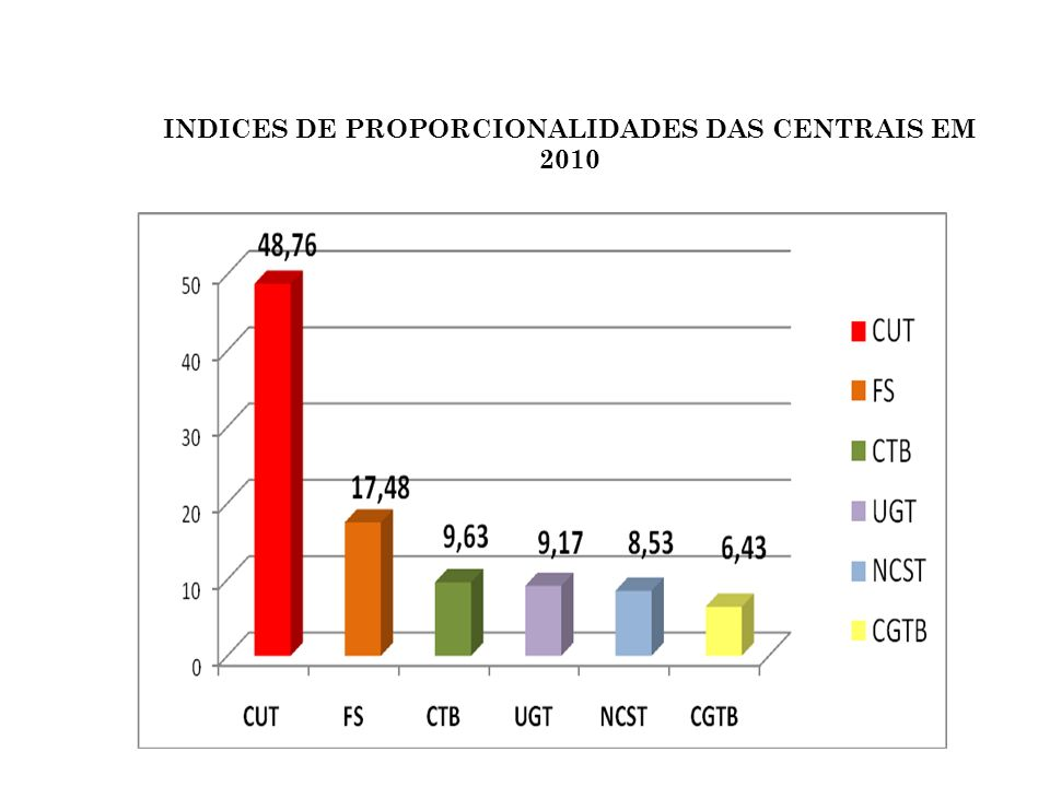 EVOLUÇÃO COMPARATIVA DO REGISTRO SINDICAL ENTRE A CUT E A UNIÃO GERAL DOS TRABALHADORES NO MTE (2008 /2010)