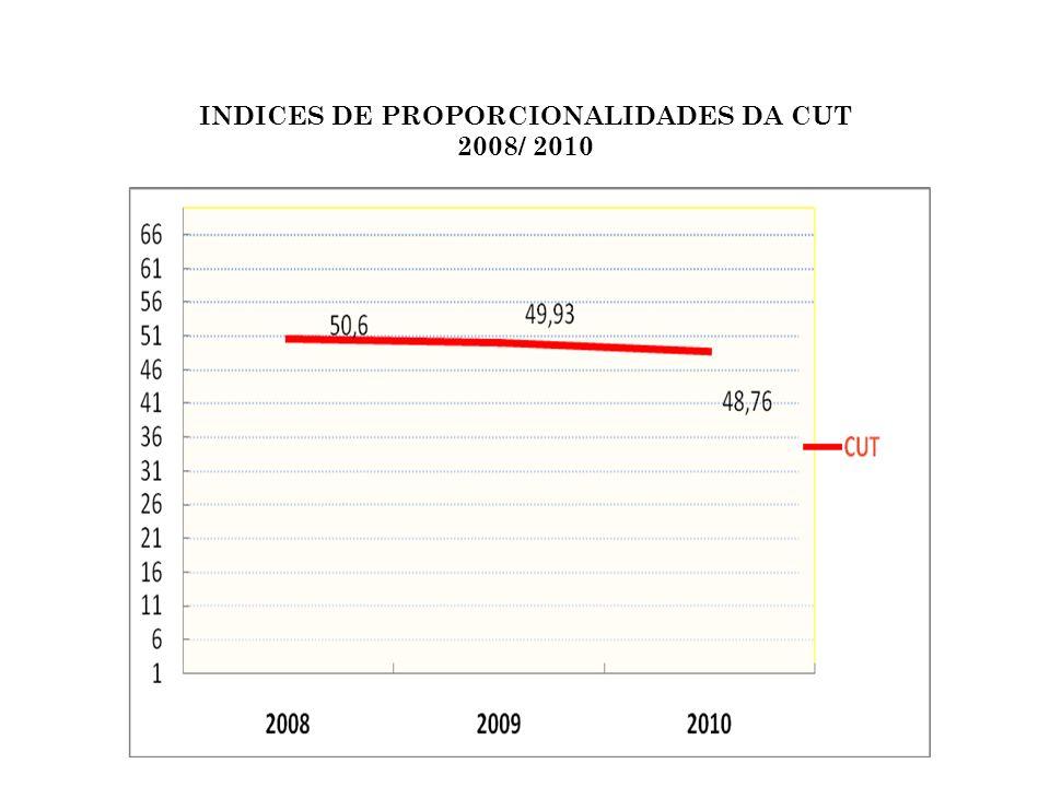 COMPARATIVO DO PERCENTUAL DA CUT E A CENTRAL GERAL DOS TRABALHADORES DO BRASIL PERIODO DE 2008 - 2010