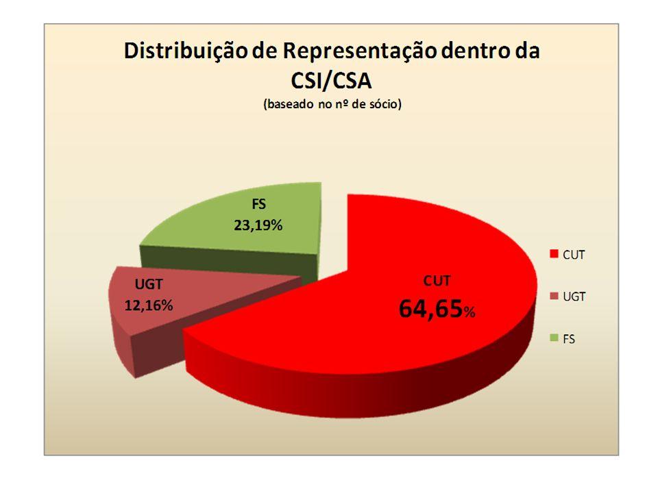 PERCENTUAIS POR CENTRAL SINDICAL NO MTE (2008 /2010)