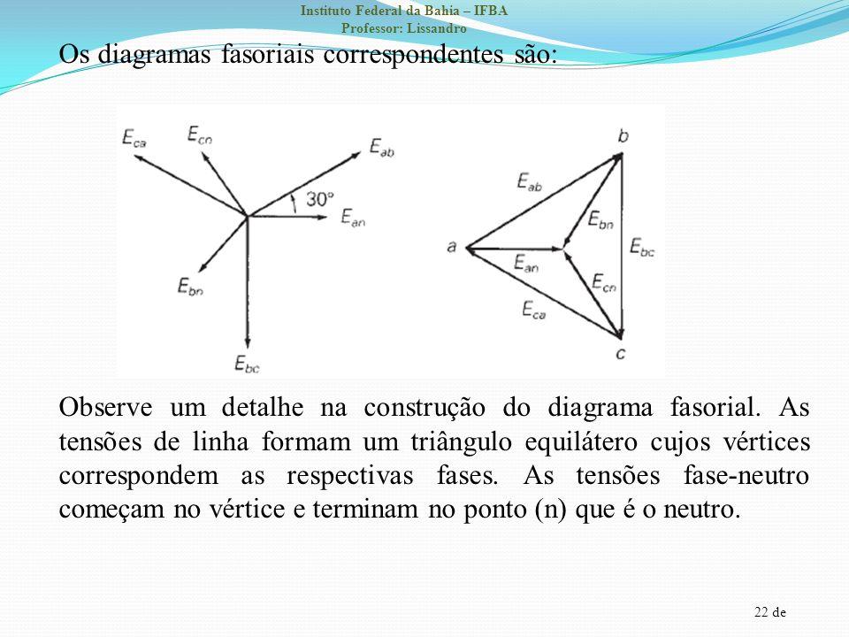 22 de Instituto Federal da Bahia – IFBA Professor: Lissandro Os diagramas fasoriais correspondentes são: Observe um detalhe na construção do diagrama