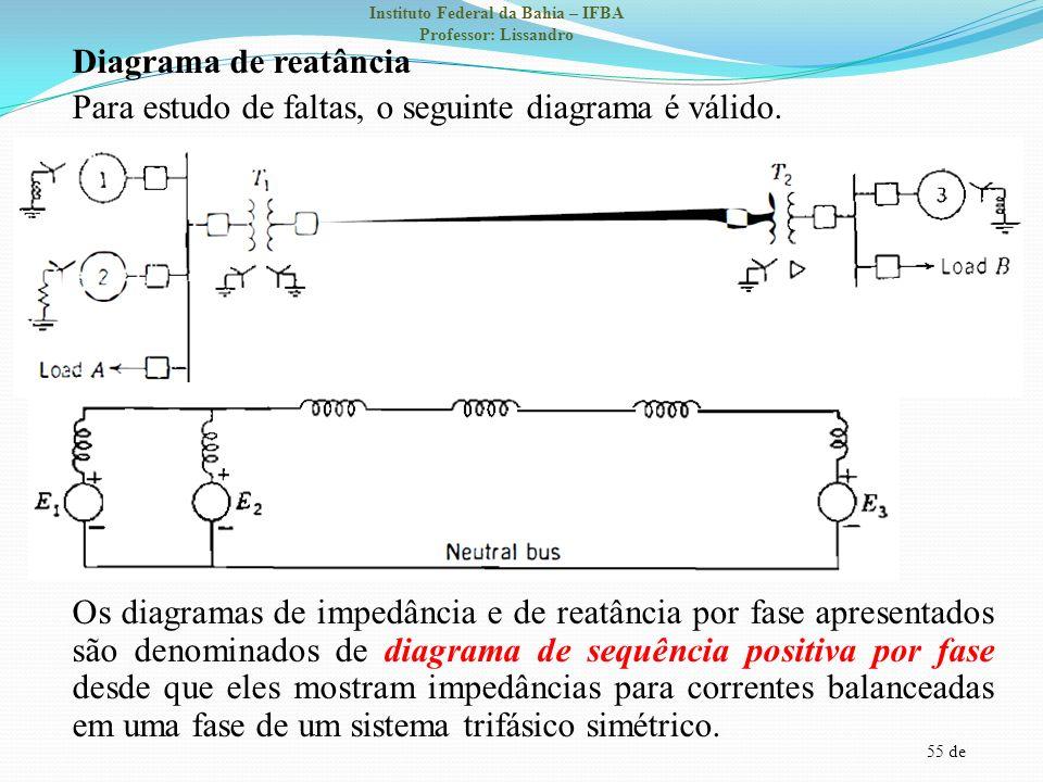 55 de Instituto Federal da Bahia – IFBA Professor: Lissandro Diagrama de reatância Para estudo de faltas, o seguinte diagrama é válido. Os diagramas d