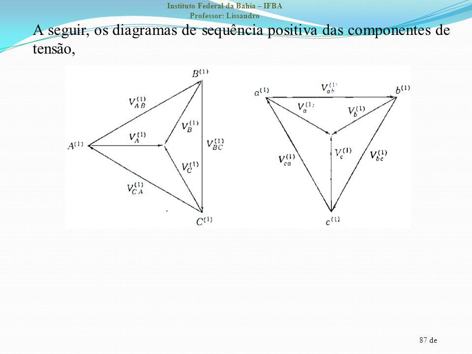 87 de Instituto Federal da Bahia – IFBA Professor: Lissandro A seguir, os diagramas de sequência positiva das componentes de tensão,