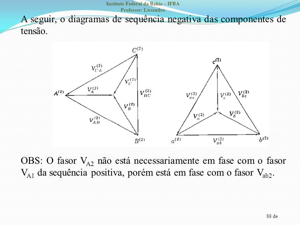 88 de Instituto Federal da Bahia – IFBA Professor: Lissandro A seguir, o diagramas de sequência negativa das componentes de tensão. OBS: O fasor V A2