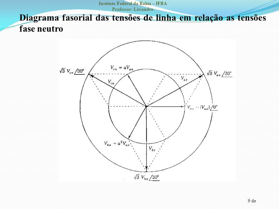 9 de Instituto Federal da Bahia – IFBA Professor: Lissandro Diagrama fasorial das tensões de linha em relação as tensões fase neutro