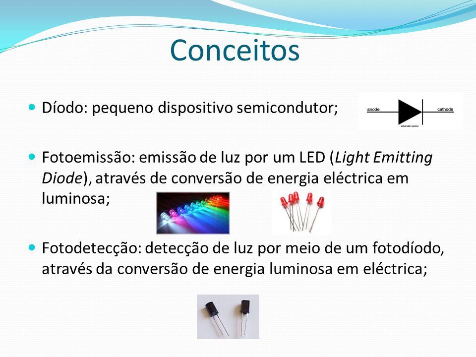 Conceitos Díodo: pequeno dispositivo semicondutor; Fotoemissão: emissão de luz por um LED (Light Emitting Diode), através de conversão de energia eléc