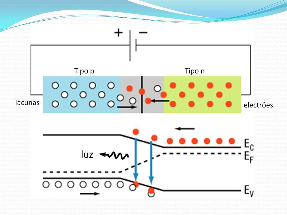 luz electrões lacunas Tipo nTipo p