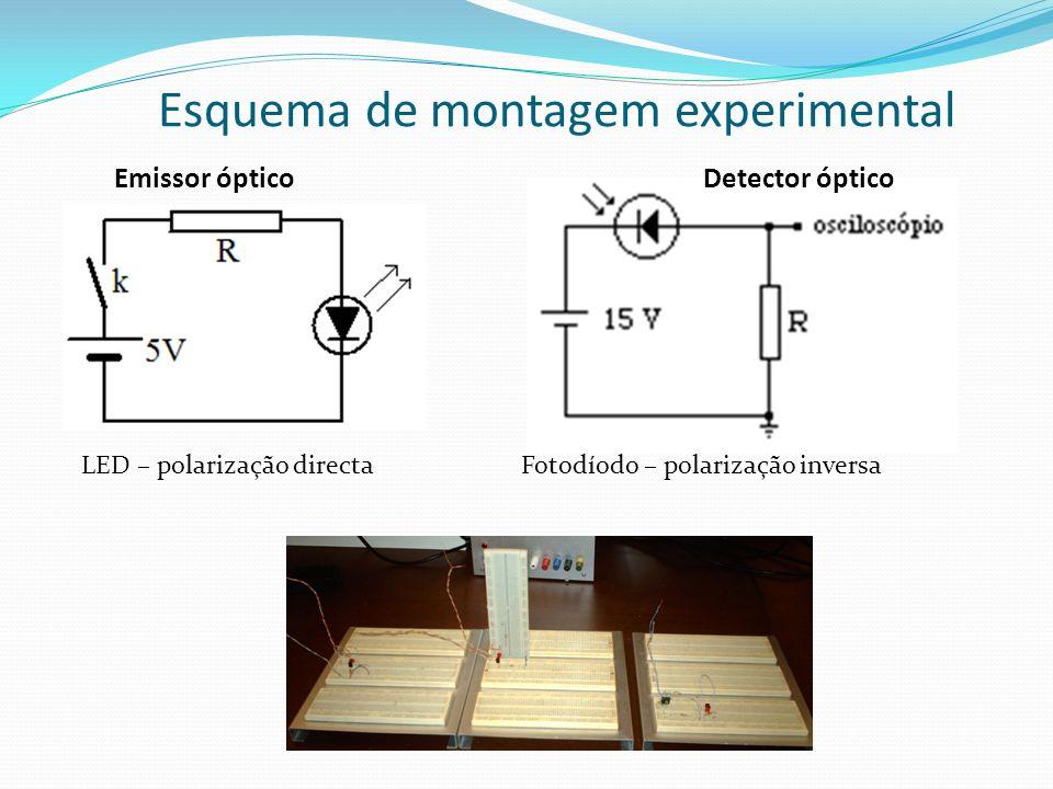 Esquema de montagem experimental Emissor ópticoDetector óptico LED – polarização directaFotodíodo – polarização inversa