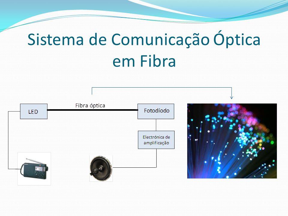 Vantagens Transmissão de informação a longa distância; Transmissão de mais informação com menos custos; A informação viaja à velocidade da luz.